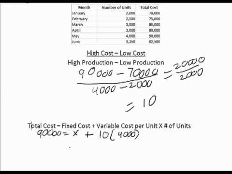 high-low method equation