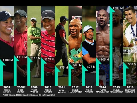 Forbes' top 10 list of world's highest paid athletes 2016