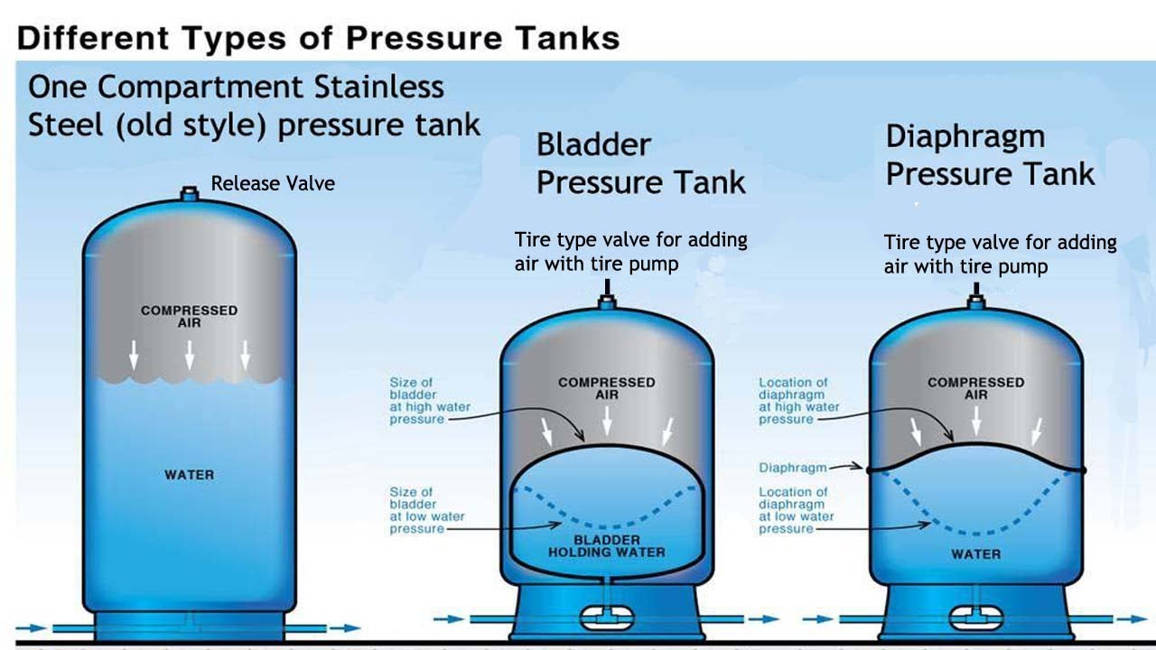 Pressure Tank Comparison Pros And Cons Stainless Bladder
