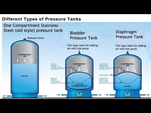 Pressure Tank Comparison - Pro's and Con's, Stainless, Bladder, Diaphragm
