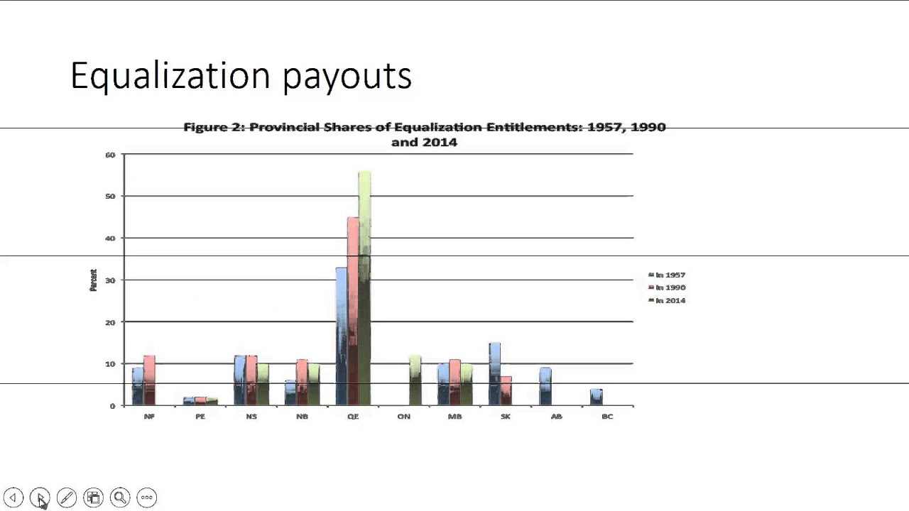 What are equalization payments