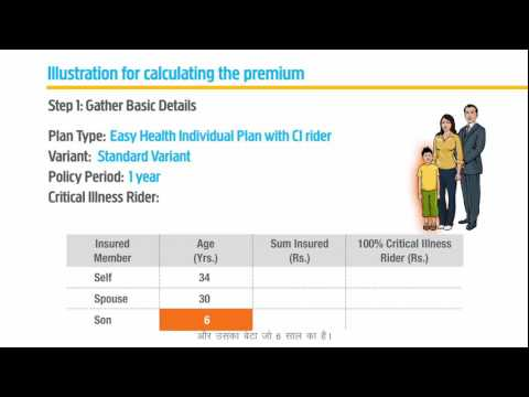 Easy Health Insurance Premium calculations in Hindi