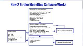 How all 2 stroke modelling software works and do you need it.