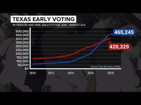 Texas primary: Early voting breaks record, Democrats hold edge