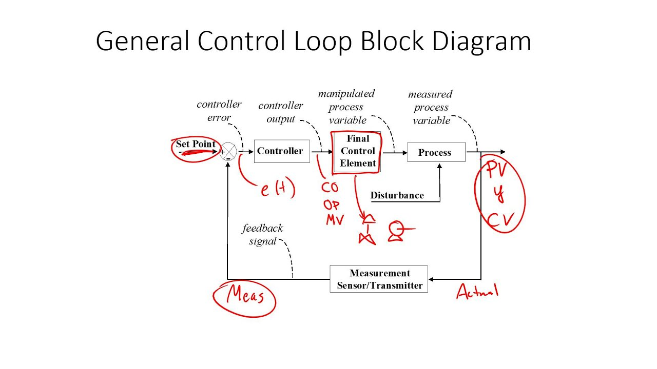 Control system introduction youtube control system introduction pooptronica Images