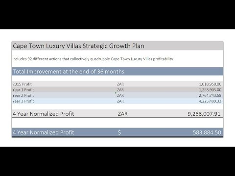 Cape Town Luxury Villas Normalised Profit Spreadsheet (43.34)