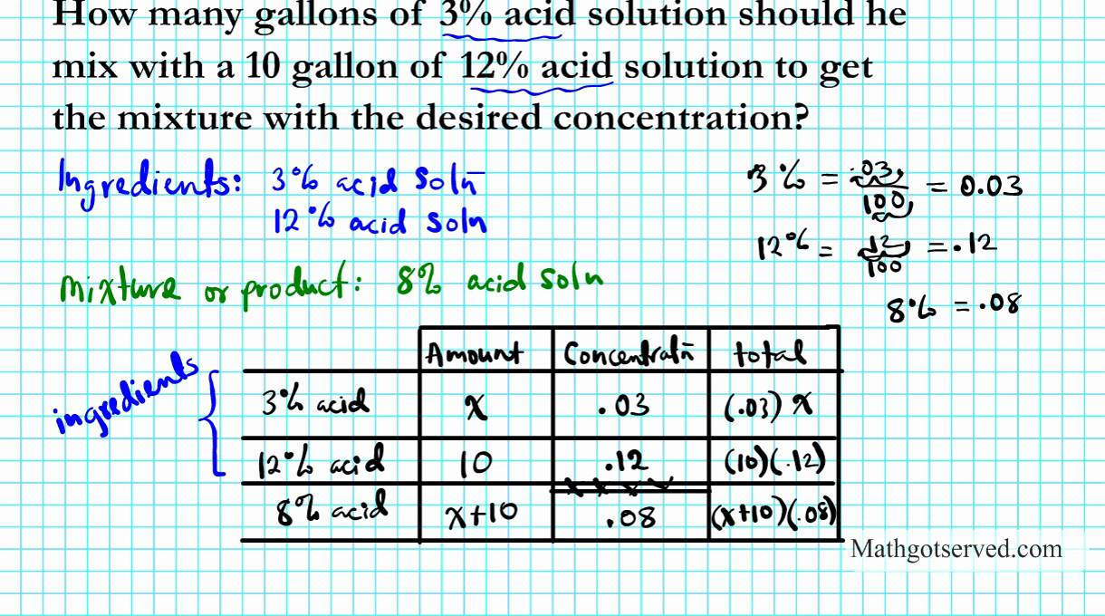 Salt mixing problem algebra