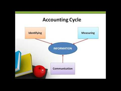 basics-of-computerized-accounting-system