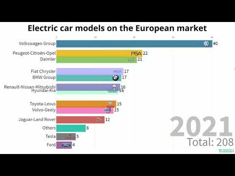 Electric car models on the European market