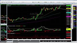 How We Traded the AMZN Breakout