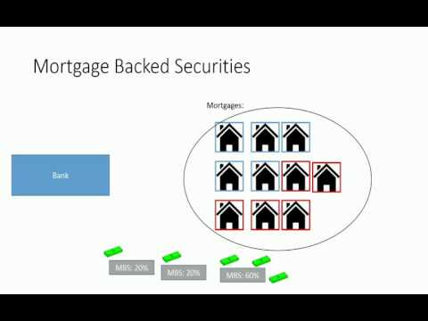 Mortgage Backed Securities