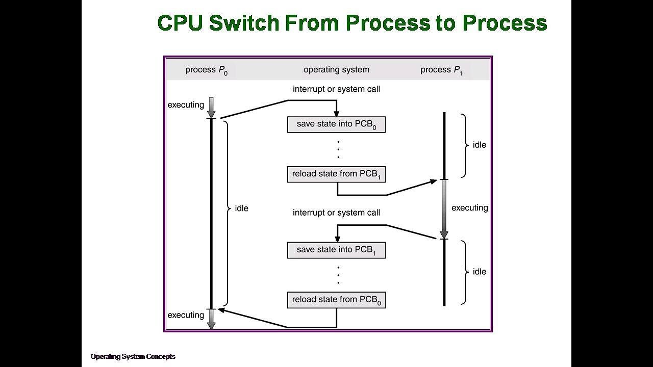 Operating System Processes Process Management Youtube