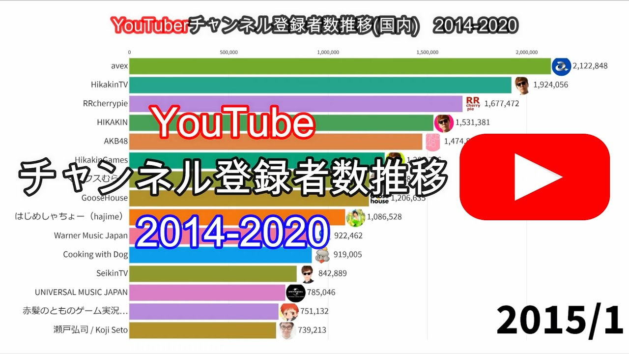 数 Youtuber 推移 者 登録