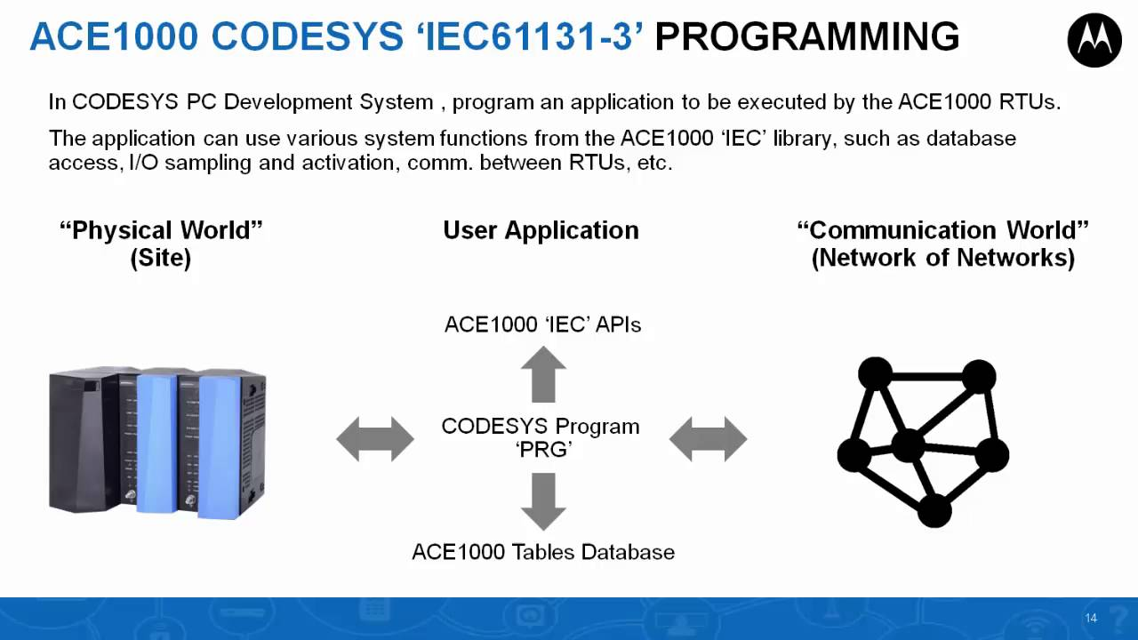 Programming Overview for ACE1000 Codesys IEC61131-3