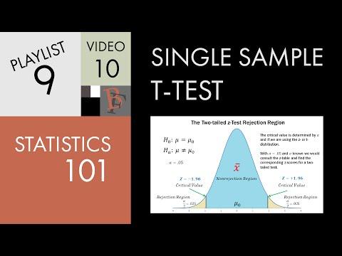 Statistics 101: Single Sample Hypothesis t-test - Part 1