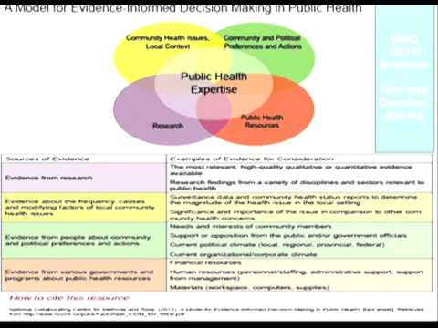 Delivering Improved Health Outcomes From all Public Sector Activity