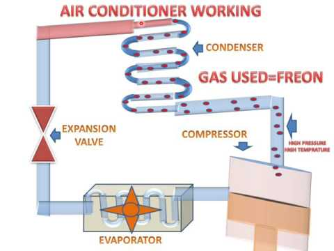 How Air Conditioner Work(Parts And Animation)