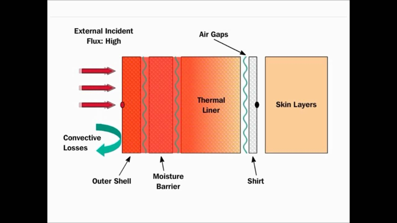 hight resolution of how does turnout gear protect you