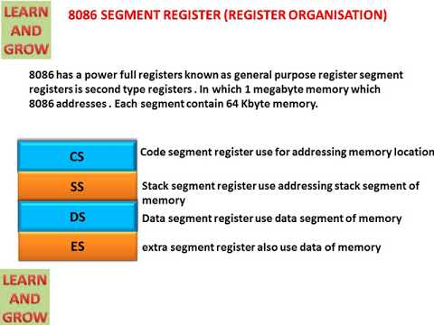 8086 SEGMENT REGISTERS (REGISTER ORGANISATION)(हिन्दी )!LEARN AND GROW