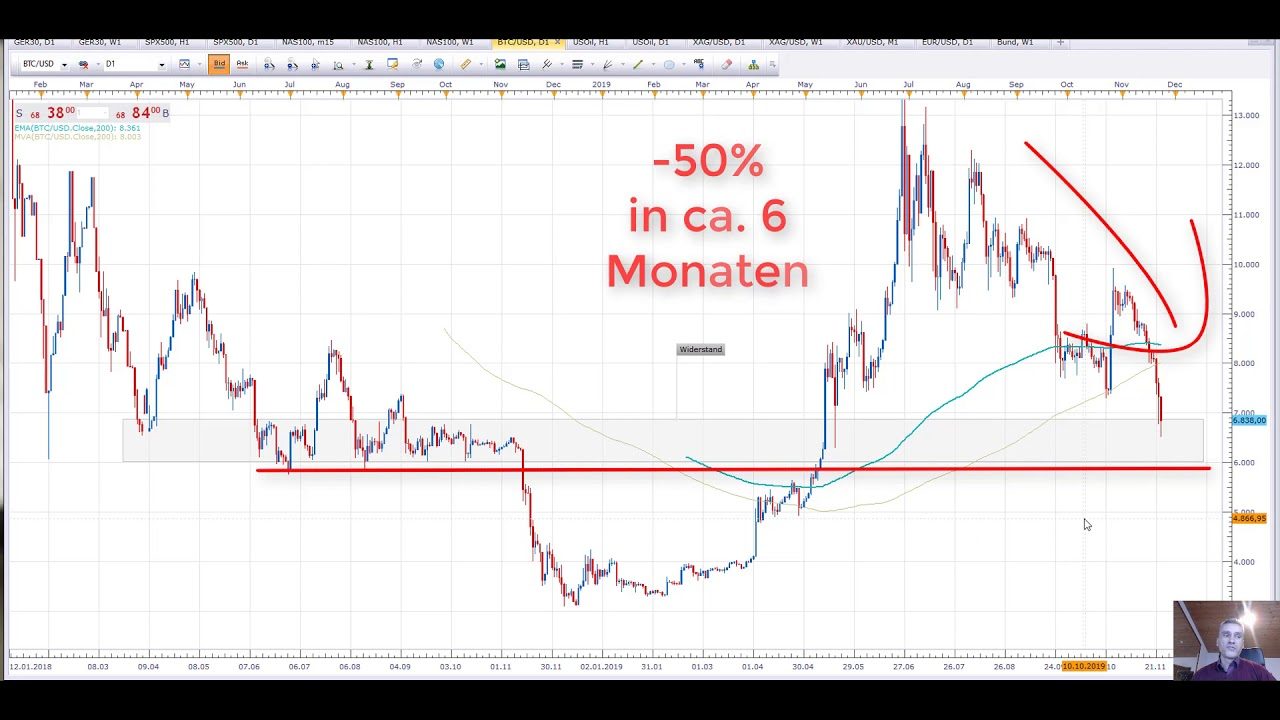 Wann Bitcoin Kaufen