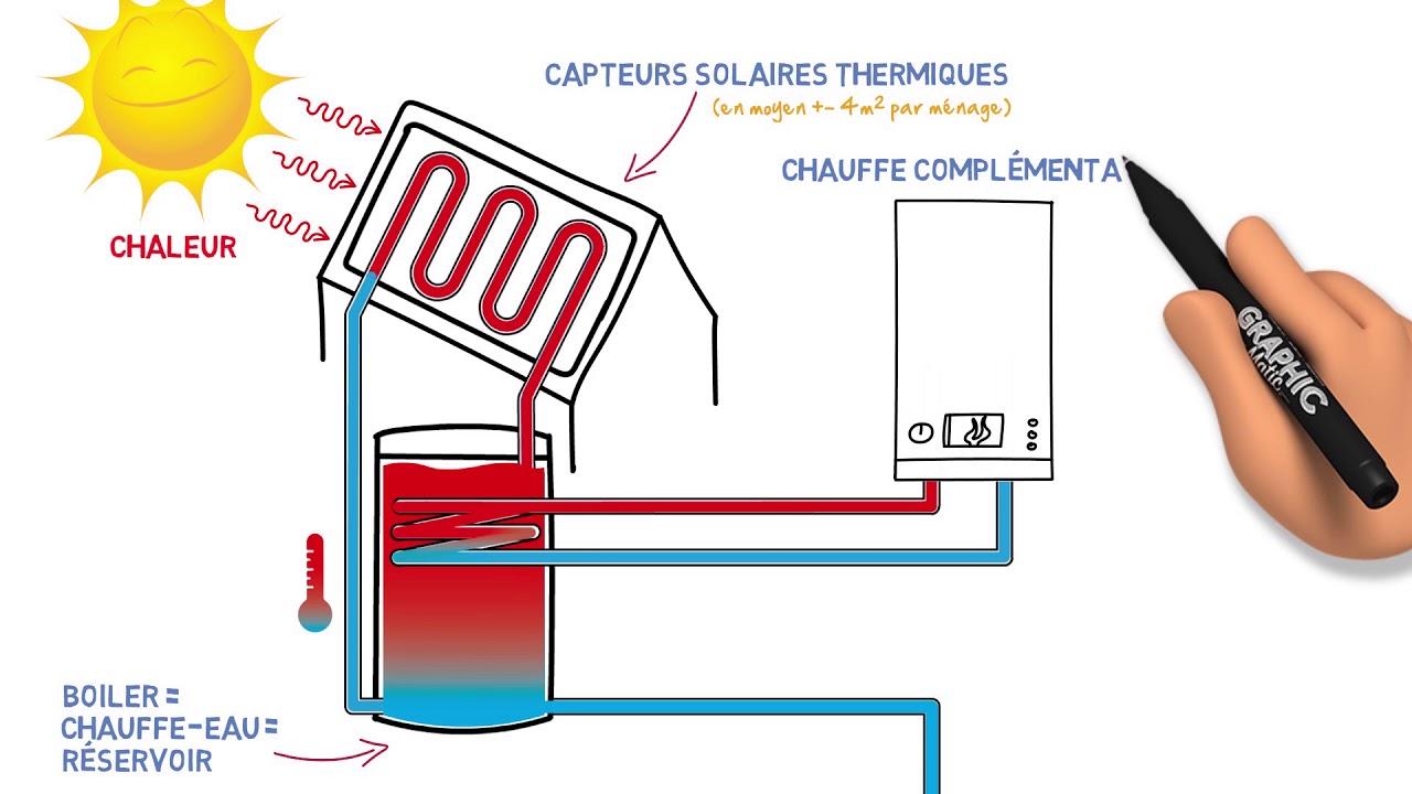 Un chauffe-eau solaire, comment ça marche  - YouTube 0e04ce09d15f