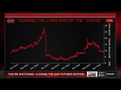 US Treasury Futures: Intro to the Yield Curve | Closing the Gap: Futures Edition