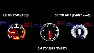 Audi 3-Liter Diesel Evolution 2006-2018