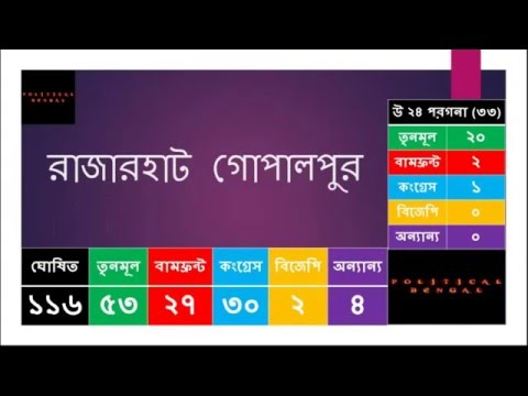 Uttar 24 Pargana District Exit Poll For 2016 West Bengal Assembly Election