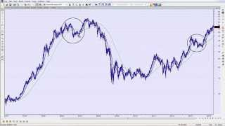 All Mixed Up | Stock Market Analysis 05/08/14
