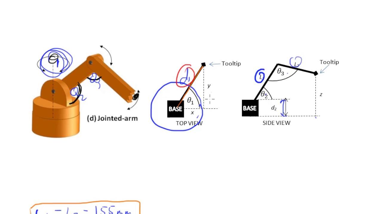 Trigonometry: Forward Kinematics Example