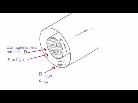Lecture 15 - Introduction to Plasma Physics