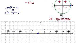 . Алгебра 10 класс. ГРАФИК ФУНКЦИИ У=  SIN X