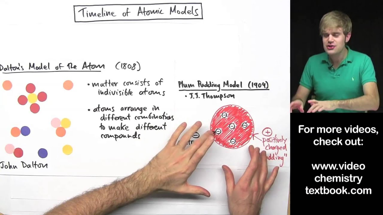 Worksheet Evolution Of The Atom Timeline models of the atom timeline youtube