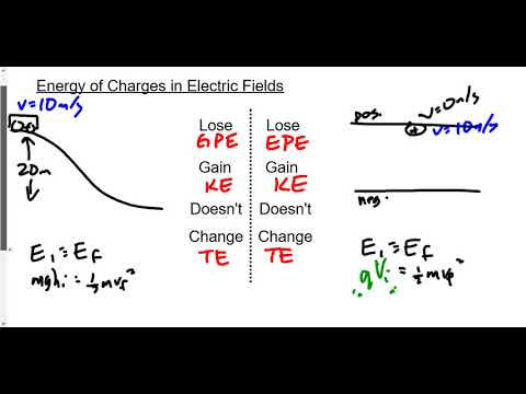 (213-P3017F) Accelerating Charges in Electric Fields