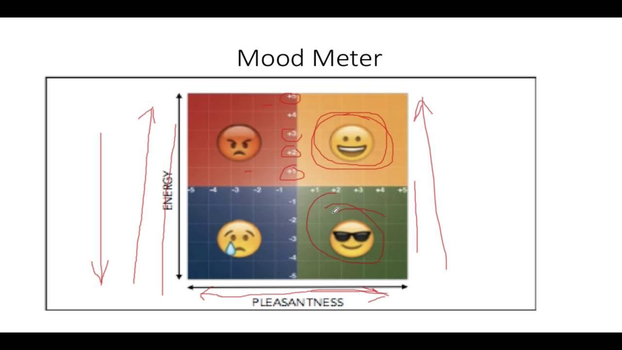 Mood Meter - YouTube