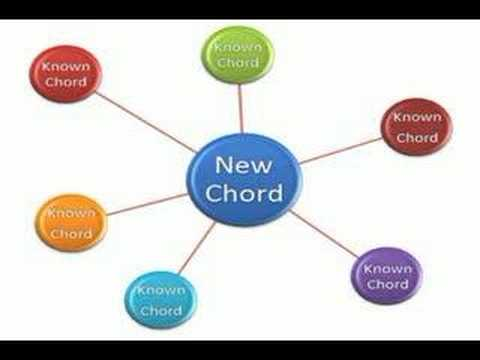 Learn Guitar Chords Once And For All - YouTube