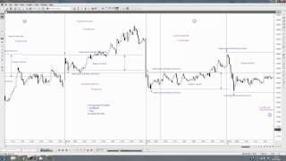 1 hour trading technique