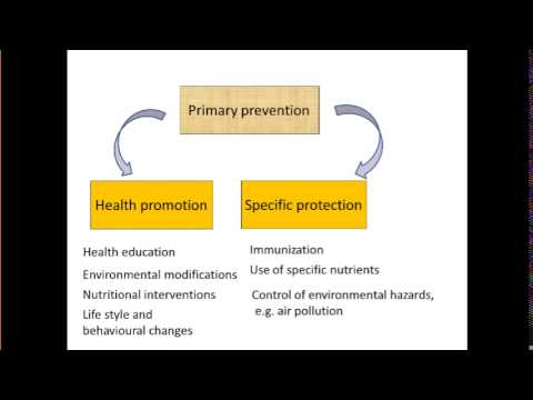Levels of Disease Prevention........Made Easy !!!