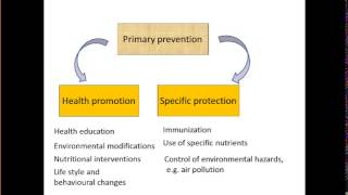 Levels Of Disease Prevention   Made Easy !!!