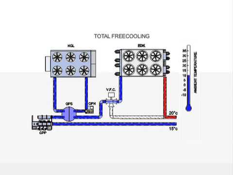 Frigel Asia Pacific- Free cooling principle