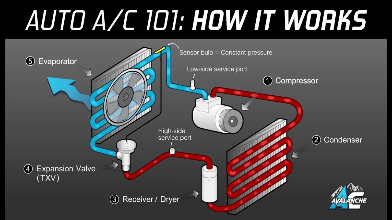 Automotive Hvac Diagram Microsoft Office Template Ac Avalanche - Auto Air Conditioning 101 Made Easy Youtube