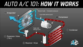 Скачать AC Avalanche Auto Air Conditioning 101 Made Easy