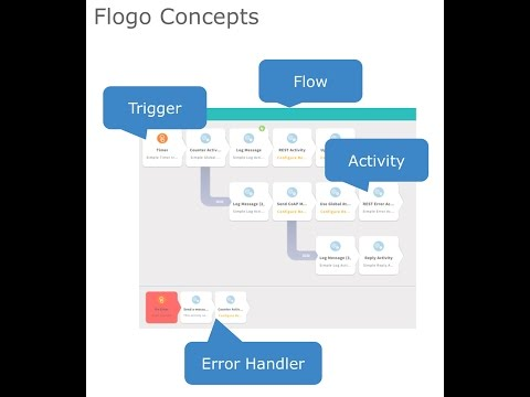 IoT Project Flogo - How to Build an Apache Kafka Connector / Adapter