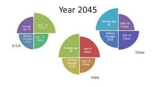 Shift of Super Power  - Powerful Countries of Future, year 2050