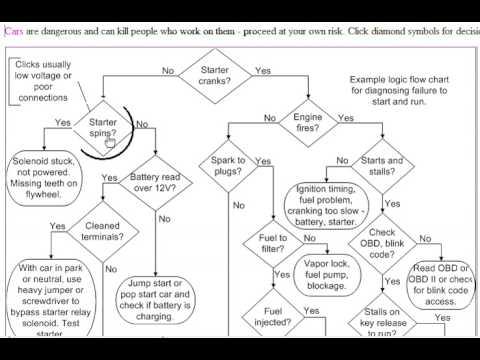 Diagnostic: Diagnostic Flow Chart