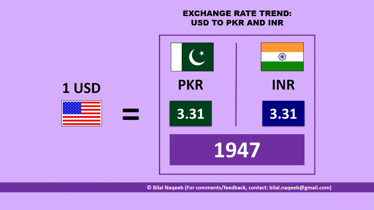 Exchange Rate Trend Usd To Pkr And Inr