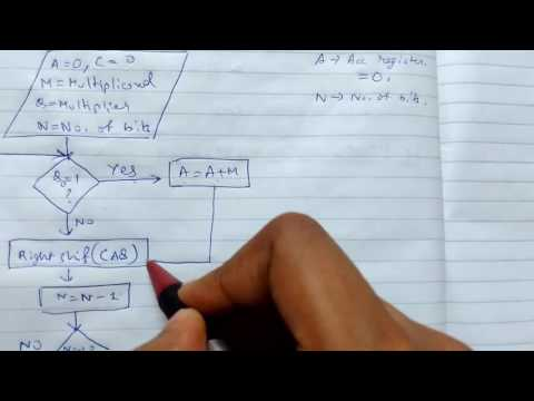 Sequential Multiplication of Unsigned Binary Number with Example