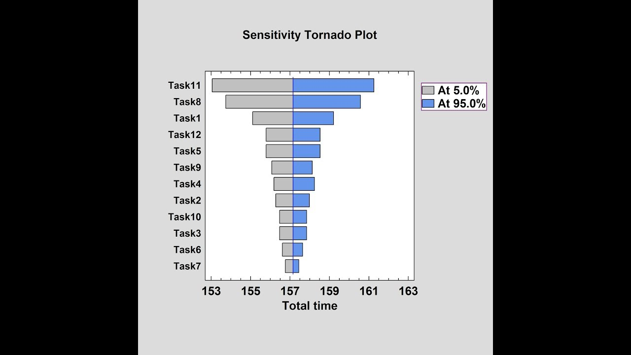 Monte Carlo Simulation: Sensitivity Tornado Plot - YouTubeYouTube