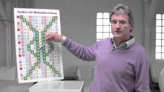 Der Maya-Kalender - Tzolkin - Erläuterung zur Wellendarstellung