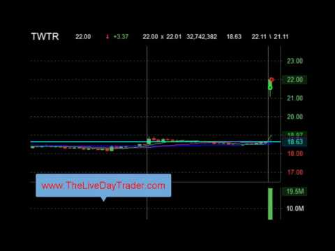 Live Day Trading Gaps twtr 1 Point 9 23 2016